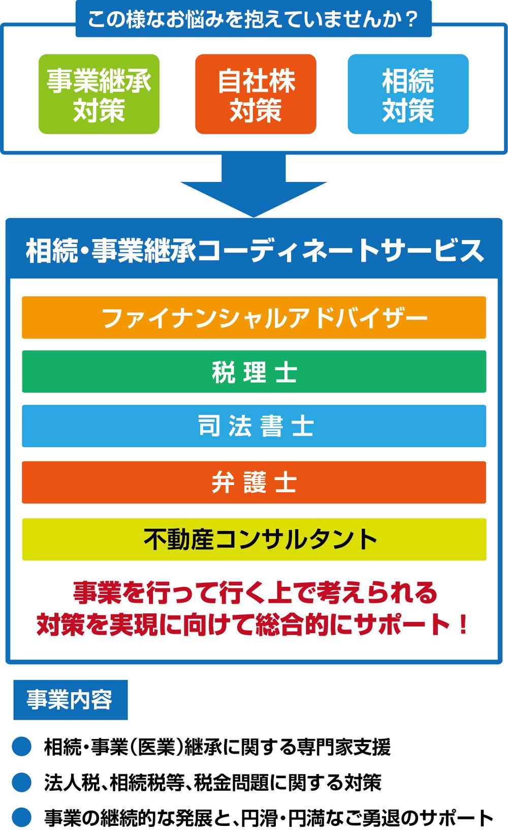 相続・事業承継コーディネート