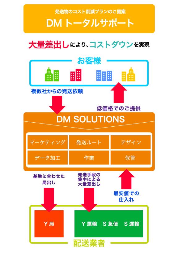 DMトータルサポート
