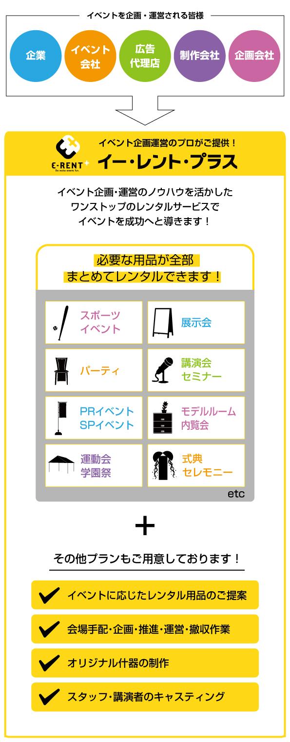 イベントレンタル「E-RENT+(プラス)」