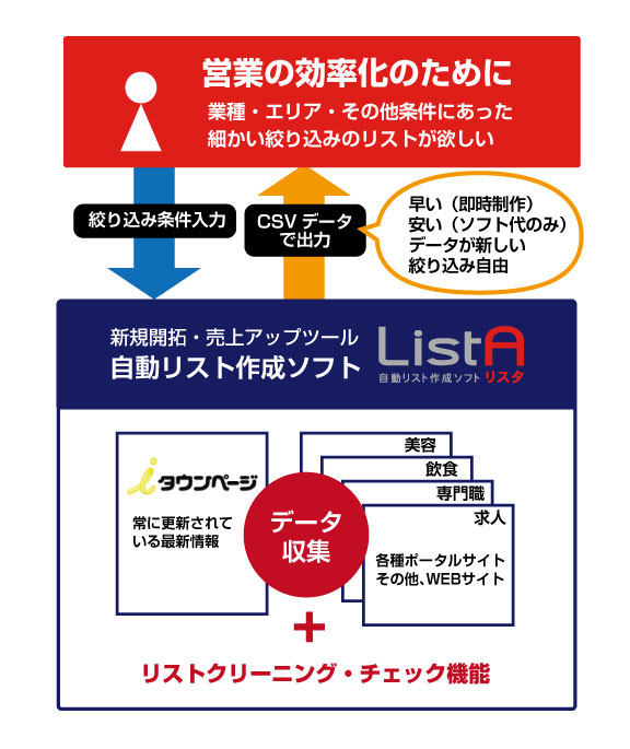 自動リスト作成ソフト「リスタ」