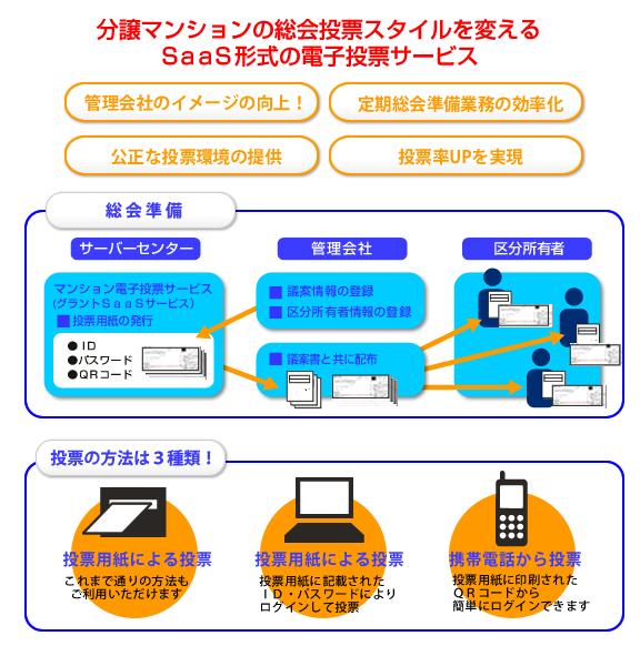 マンション電子投票サービス