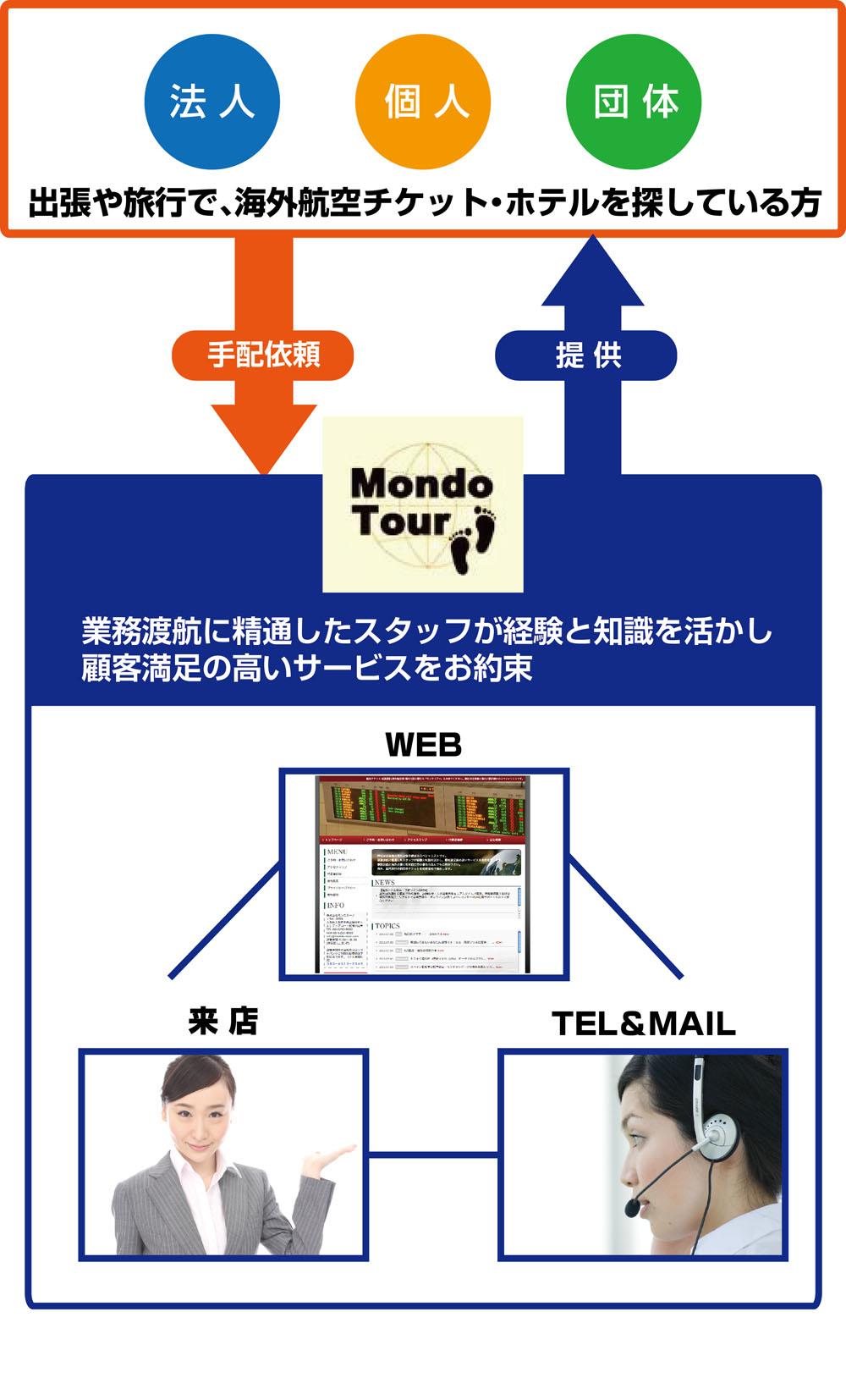 Mondo Tour(モンドツアー)