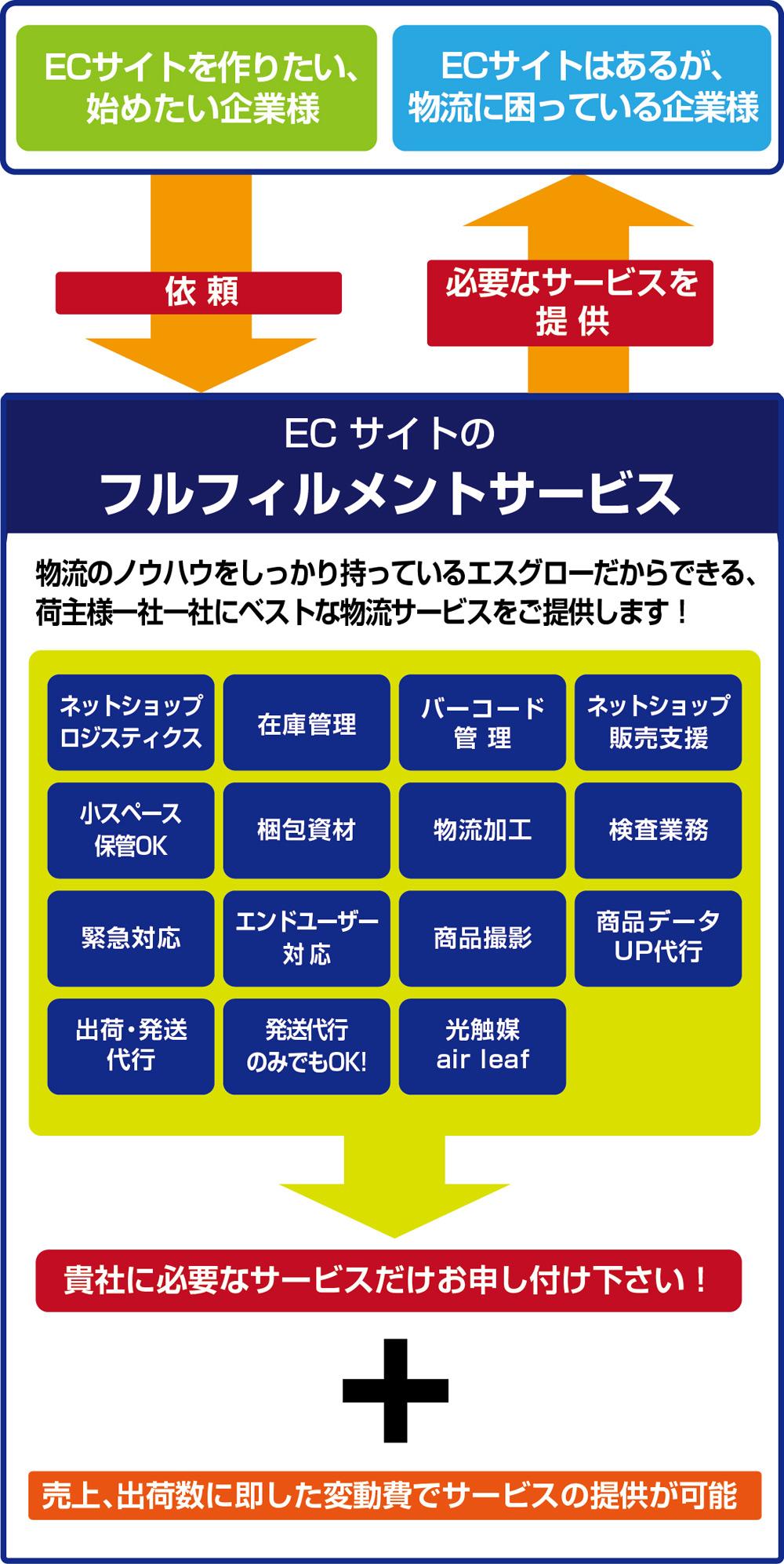 ECサイトのフルフィルメントサービス