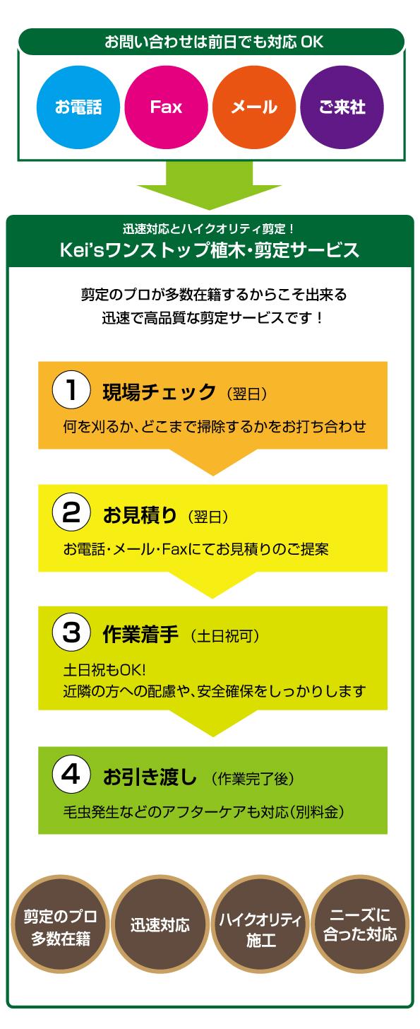 Kei'sワンストップ植木・剪定サービス