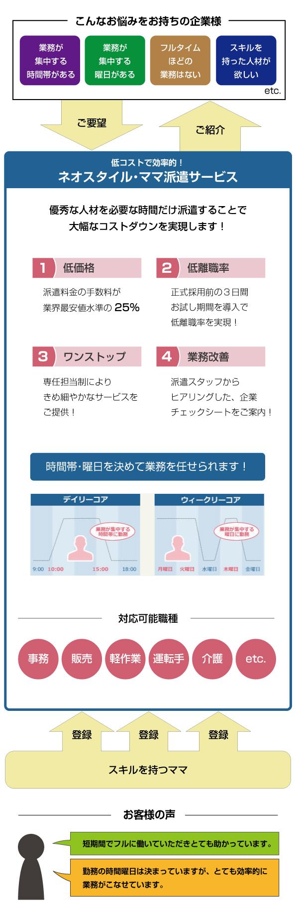 ネオスタイル・ママ派遣サービス