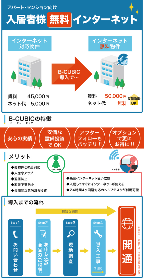B-CUBIC