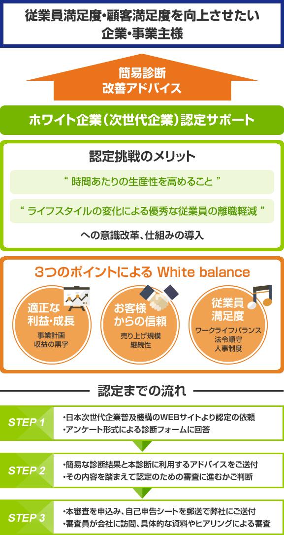 ホワイト企業(次世代企業)認定サービス
