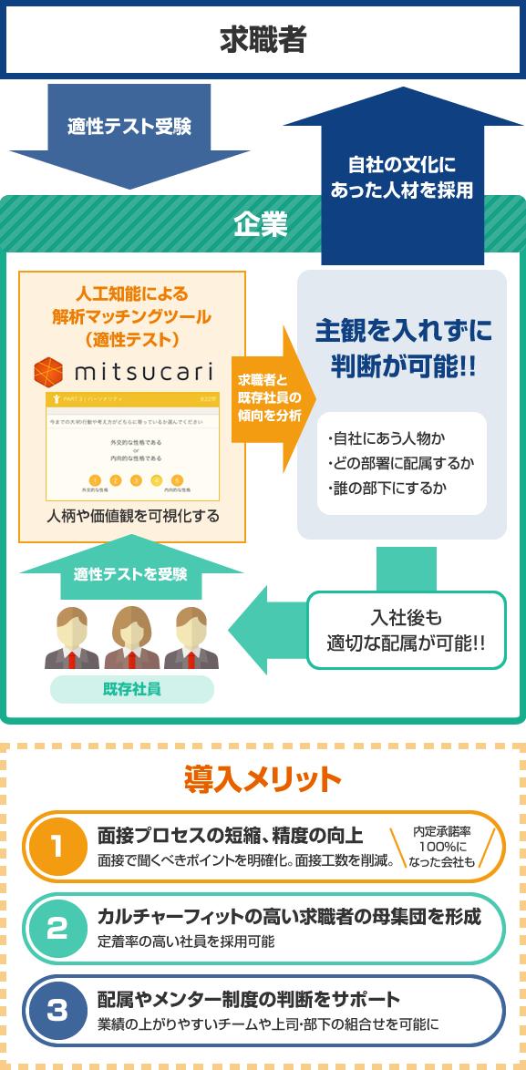 mitsucari(ミツカリ)
