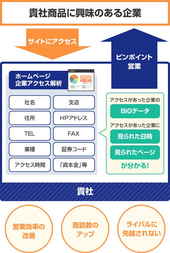 CAA 「HP企業アクセス解析」営業ツール