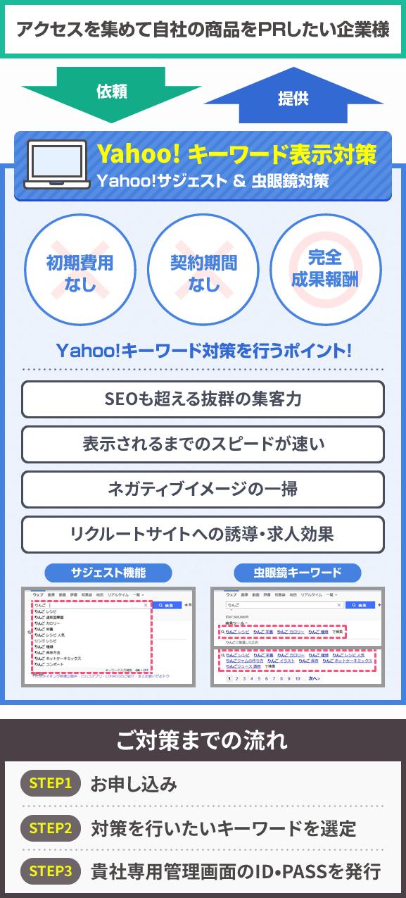 Yahoo!キーワード表示対策