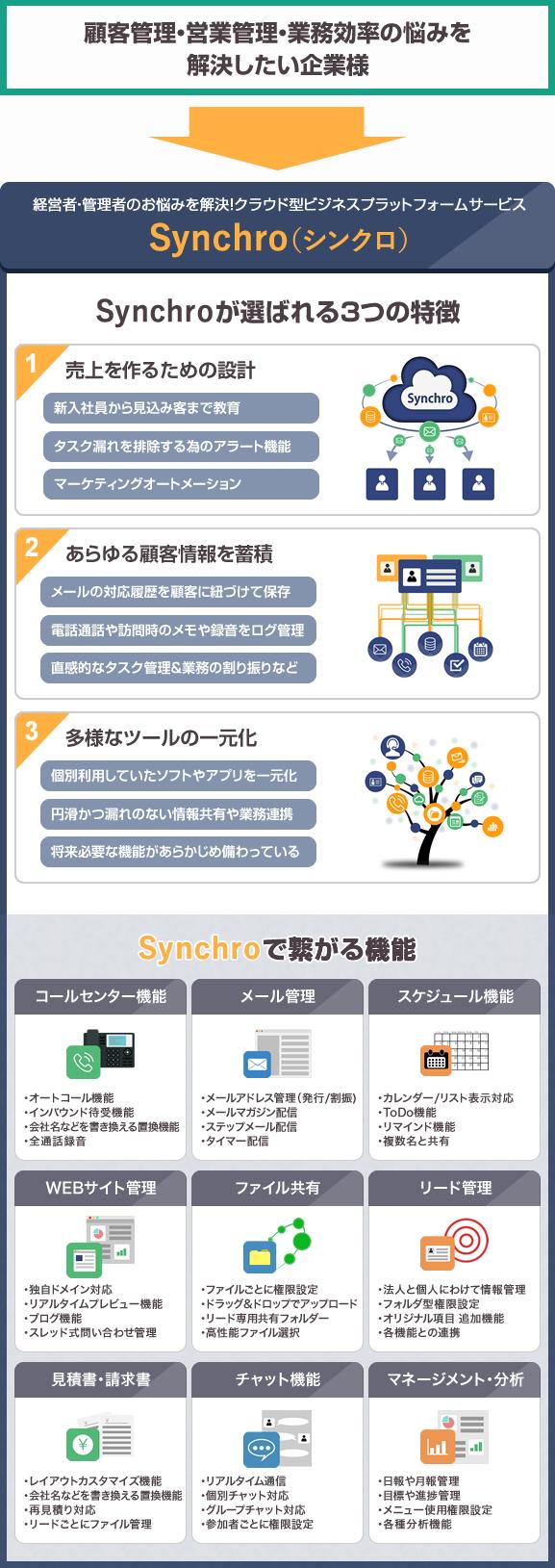 Synchro(シンクロ)