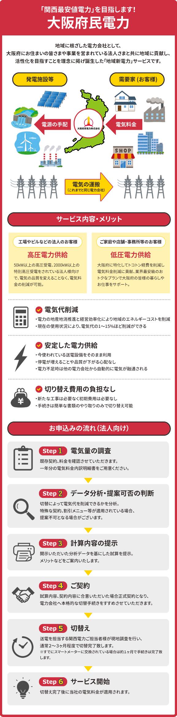 大阪府民電力