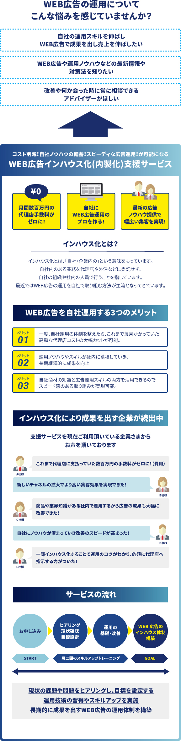 WEB広告インハウス化(内製化)支援サービス
