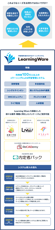 学習管理システム (LMS) Learning Ware