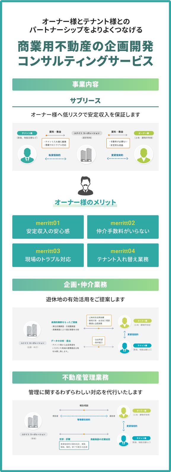 商業用不動産の企画開発コンサルティングサービス